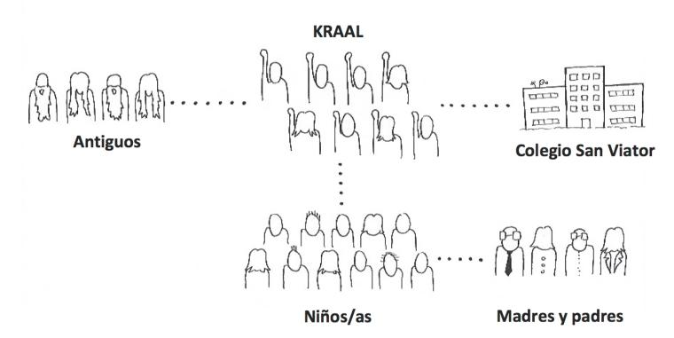 organigrama-grupo
